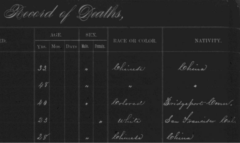 Detail of a January 1882 Ledger Index page showing racial classification.  Click for a bigger version.