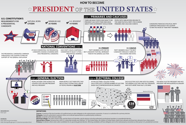 Poster on from Kids.gov on How to Become President, link to download of PDF version.