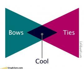 Bowtie Venn Diagram by H. Caldwell Tanner