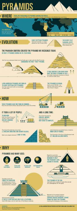 infographic of Egyptian and Latin American pyramids