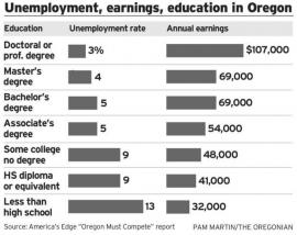 A report released by the Oregon branch of America's Edge describes the cost of the state's skills gap