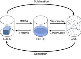 Image showing the phase changes of matter